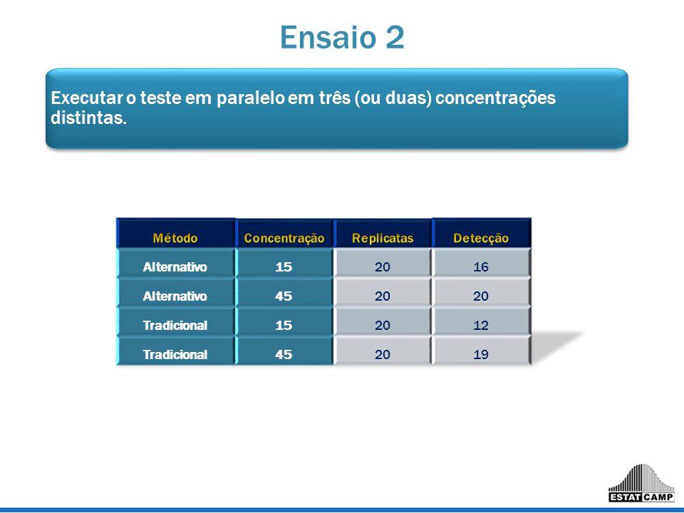 Ensaio 2 Executar o teste em paralelo em três (ou duas) concentrações distintas. Método. Concentração.
