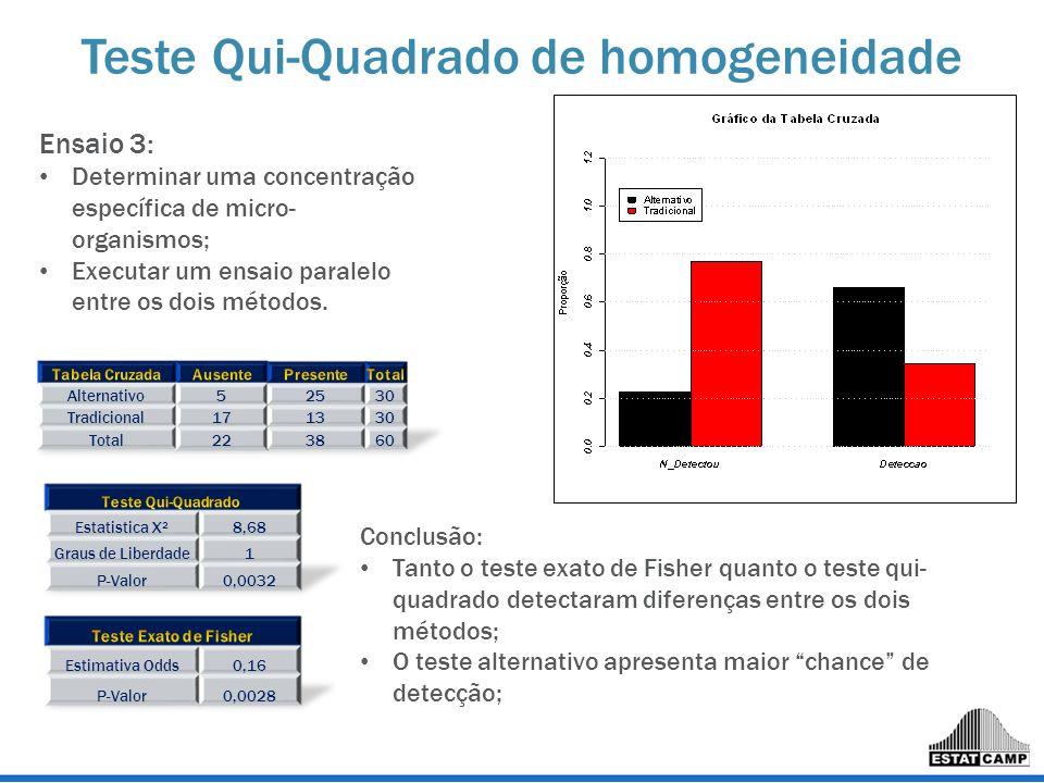 Teste Qui-Quadrado de homogeneidade