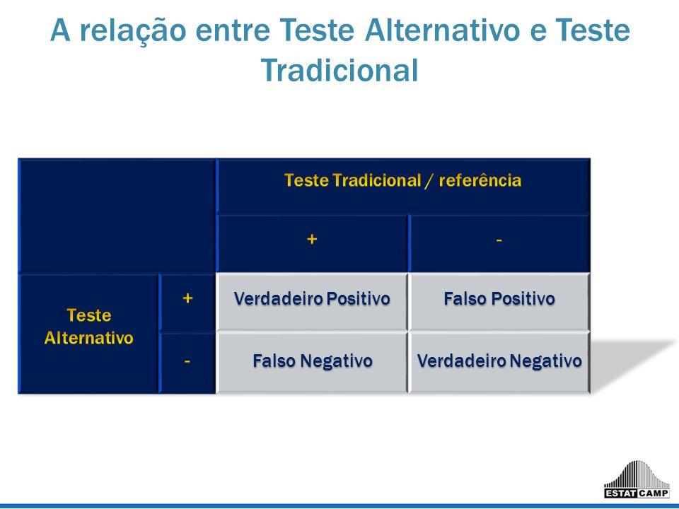 Teste Tradicional / referência