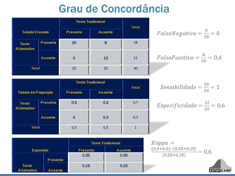 Grau de Concordância 𝐹𝑎𝑙𝑠𝑜𝑁𝑒𝑔𝑎𝑡𝑖𝑣𝑜= 0 20 =0 𝐹𝑎𝑙𝑠𝑜𝑃𝑜𝑠𝑖𝑡𝑖𝑣𝑜= 8 20 =0,4