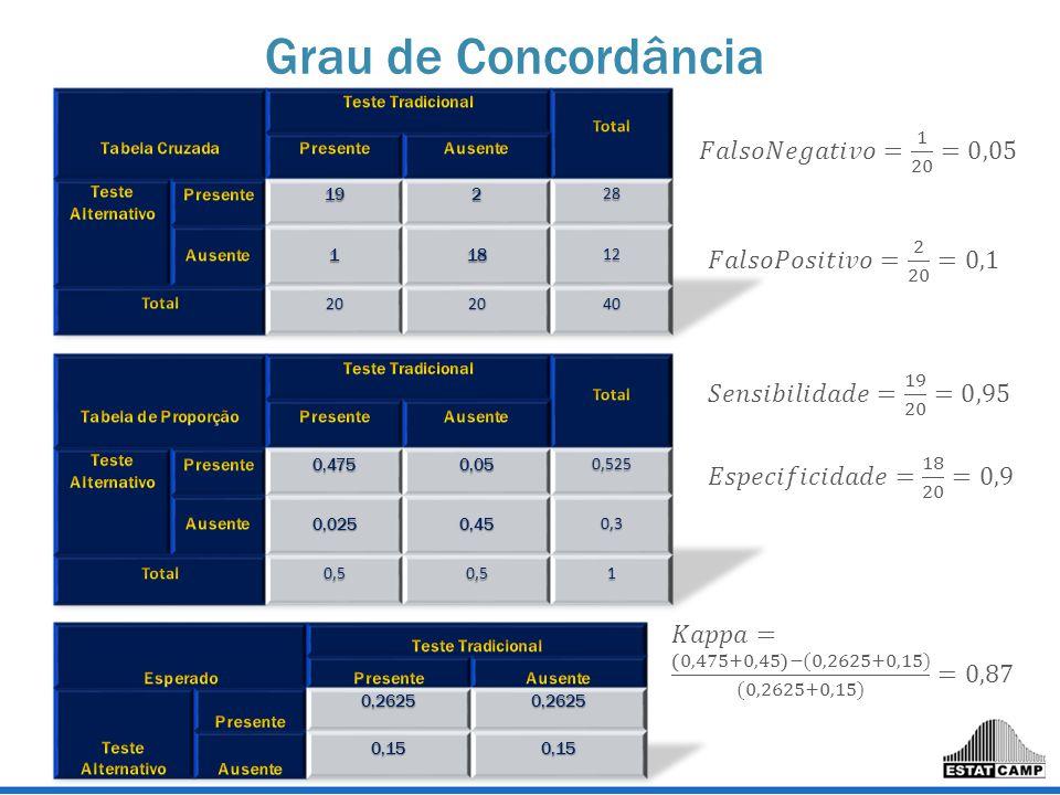 Grau de Concordância 𝐹𝑎𝑙𝑠𝑜𝑁𝑒𝑔𝑎𝑡𝑖𝑣𝑜= 1 20 =0,05