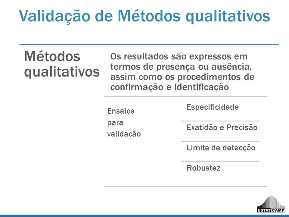 Validação de Métodos qualitativos