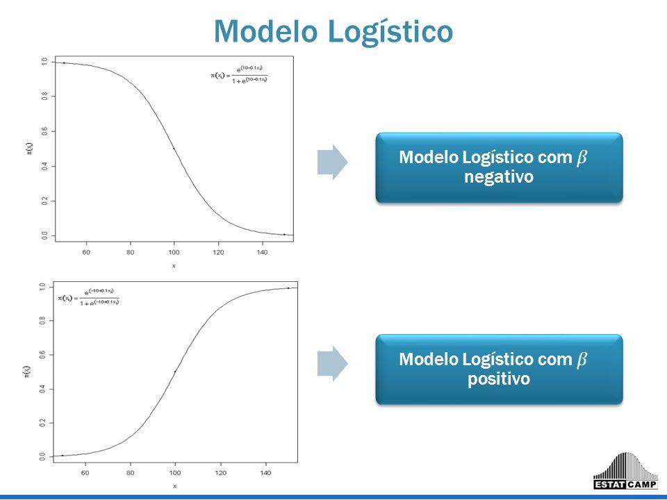 Modelo Logístico Modelo Logístico com 𝛽 negativo