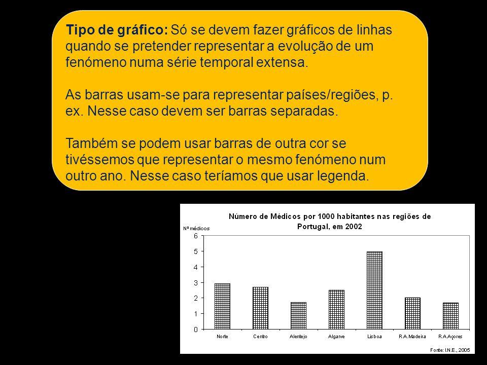 Tipo de gráfico: Só se devem fazer gráficos de linhas quando se pretender representar a evolução de um fenómeno numa série temporal extensa.