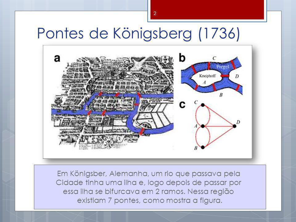 Pontes de Königsberg (1736)