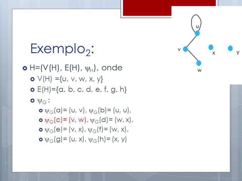 Exemplo2: H=(V(H), E(H), H), onde V(H) ={u, v, w, x, y}