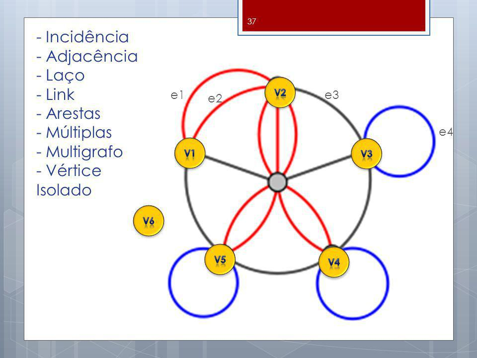 - Incidência - Adjacência - Laço - Link - Arestas - Múltiplas - Multigrafo - Vértice Isolado