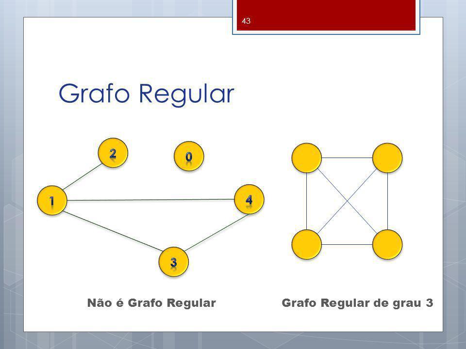 Grafo Regular 2 1 4 3 Não é Grafo Regular Grafo Regular de grau 3