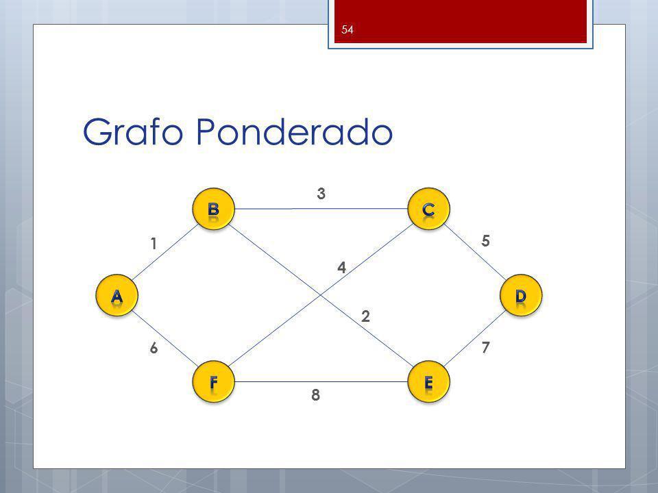 Grafo Ponderado 3 B c 1 5 4 a d 2 6 7 f e 8