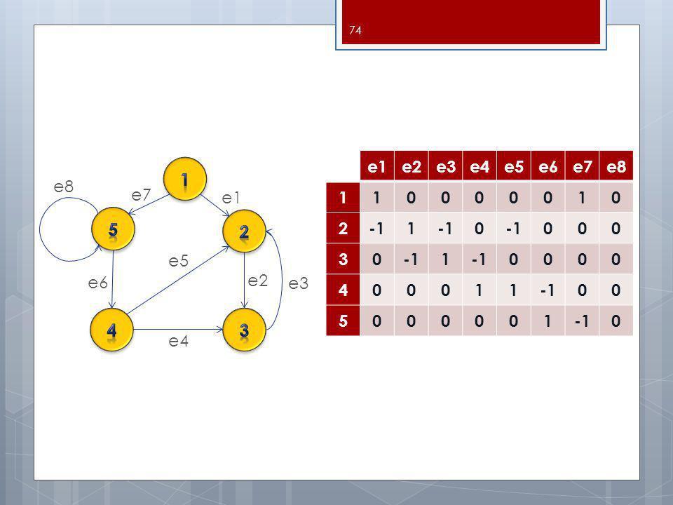 e1 e2 e3 e4 e5 e6 e7 e8 1 2 -1 3 4 5 1 e8 e7 e1 5 2 e5 e6 e2 e3 4 3 e4