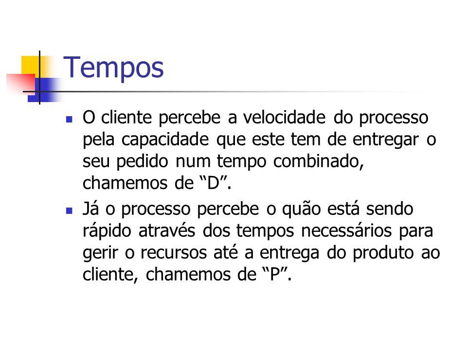Tempos O cliente percebe a velocidade do processo pela capacidade que este tem de entregar o seu pedido num tempo combinado, chamemos de D .