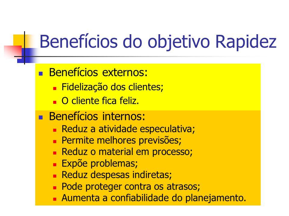 Benefícios do objetivo Rapidez