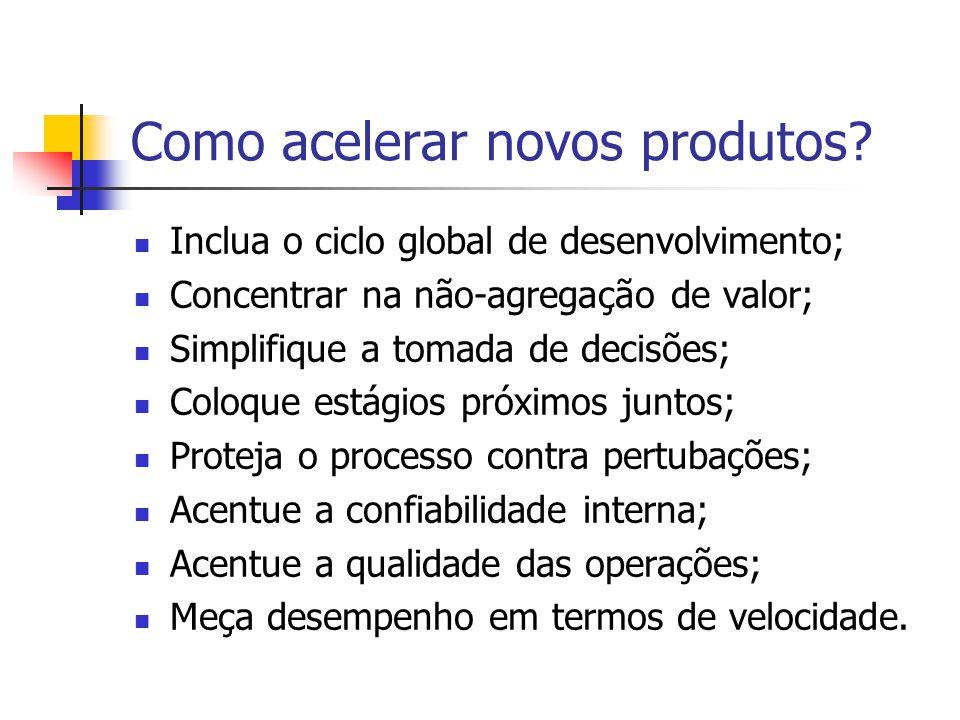 Como acelerar novos produtos