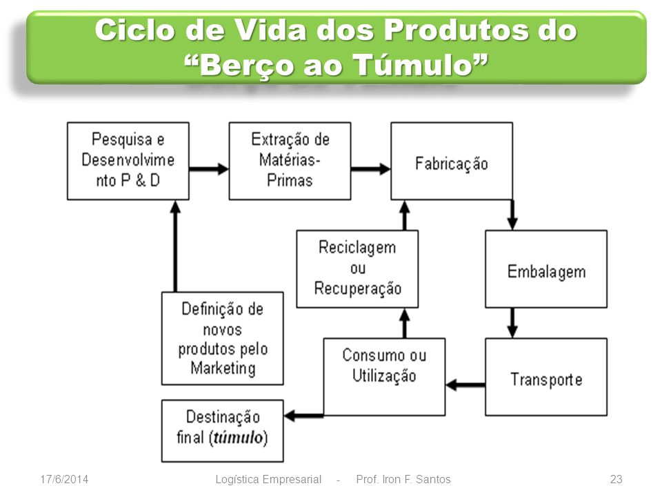 Ciclo de Vida dos Produtos do Berço ao Túmulo