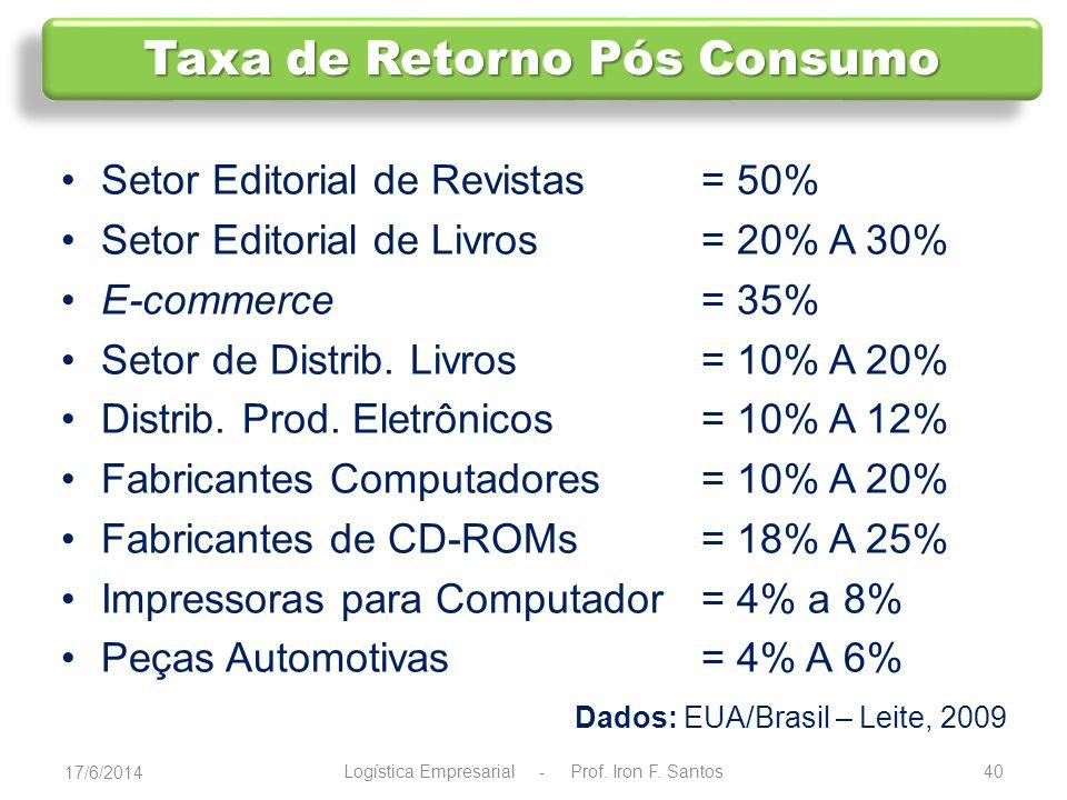 Taxa de Retorno Pós Consumo
