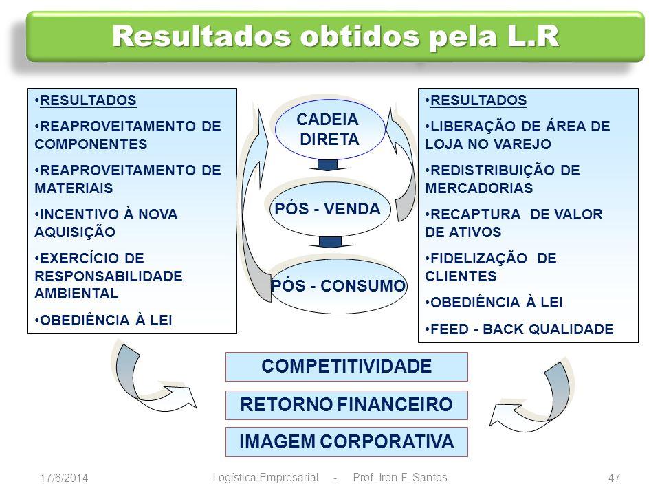 Resultados obtidos pela L.R