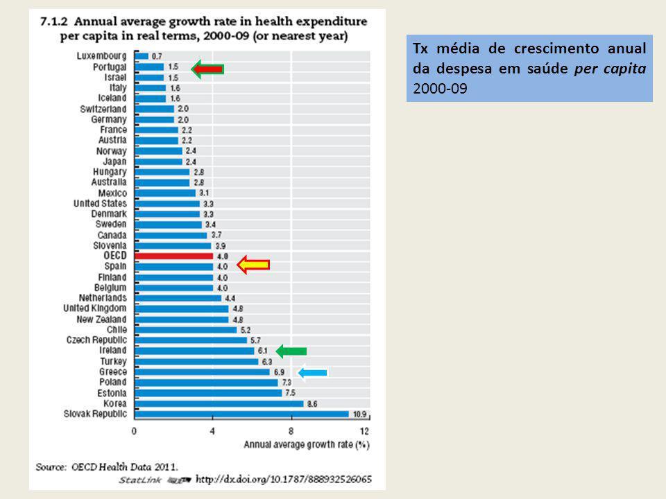 Tx média de crescimento anual da despesa em saúde per capita 2000-09