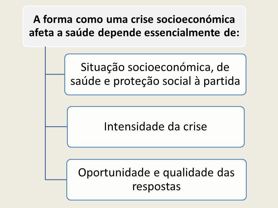 Situação socioeconómica, de saúde e proteção social à partida