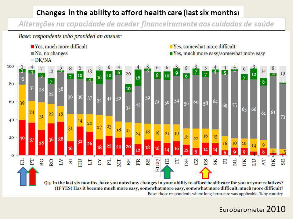 Changes in the ability to afford health care (last six months)