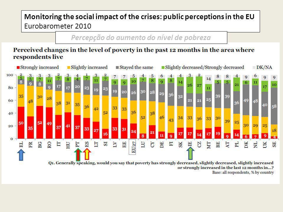Percepção do aumento do nível de pobreza
