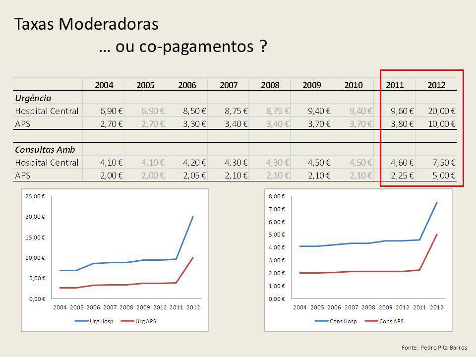 Taxas Moderadoras … ou co-pagamentos Fonte: Pedro Pita Barros