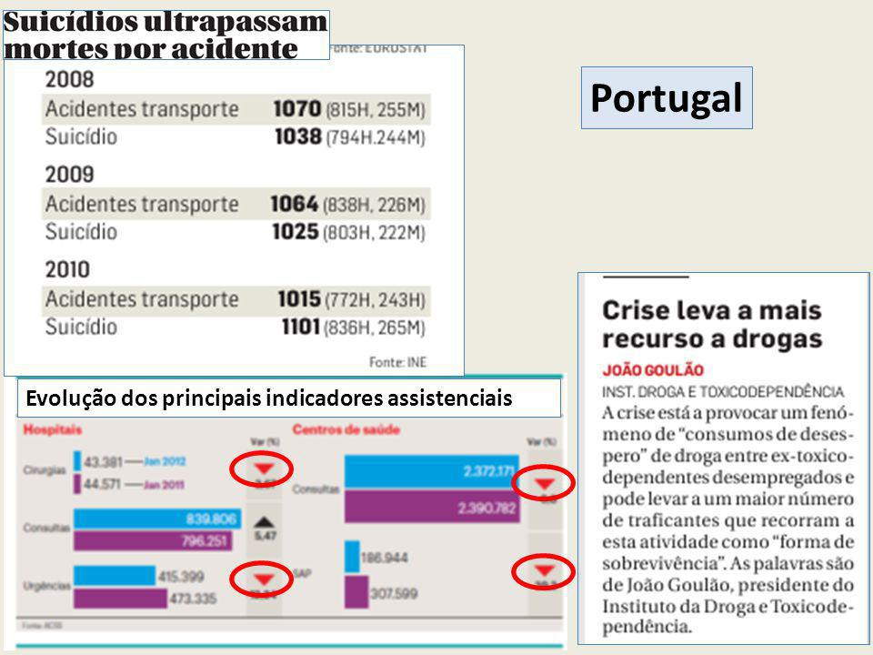 Portugal Evolução dos principais indicadores assistenciais