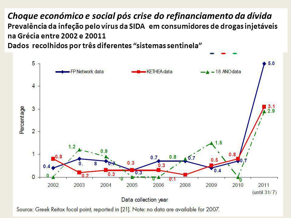 Choque económico e social pós crise do refinanciamento da dívida