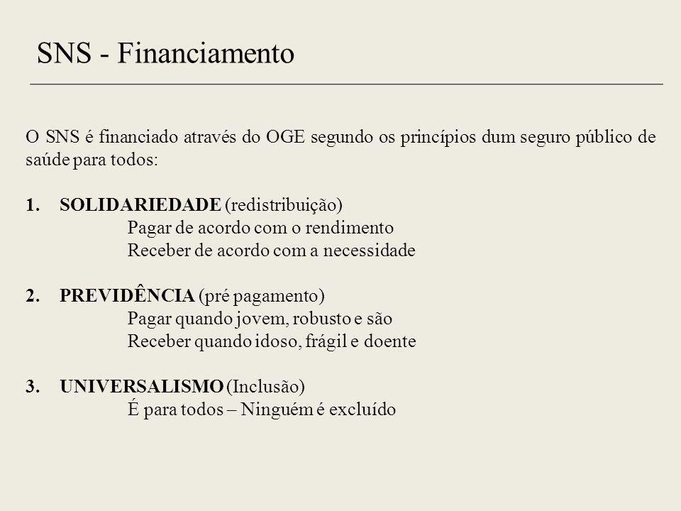 SNS - Financiamento O SNS é financiado através do OGE segundo os princípios dum seguro público de saúde para todos: