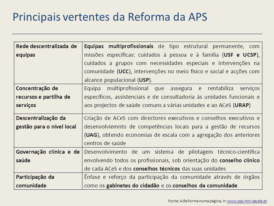 Principais vertentes da Reforma da APS
