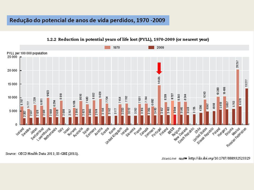 Redução do potencial de anos de vida perdidos, 1970 -2009
