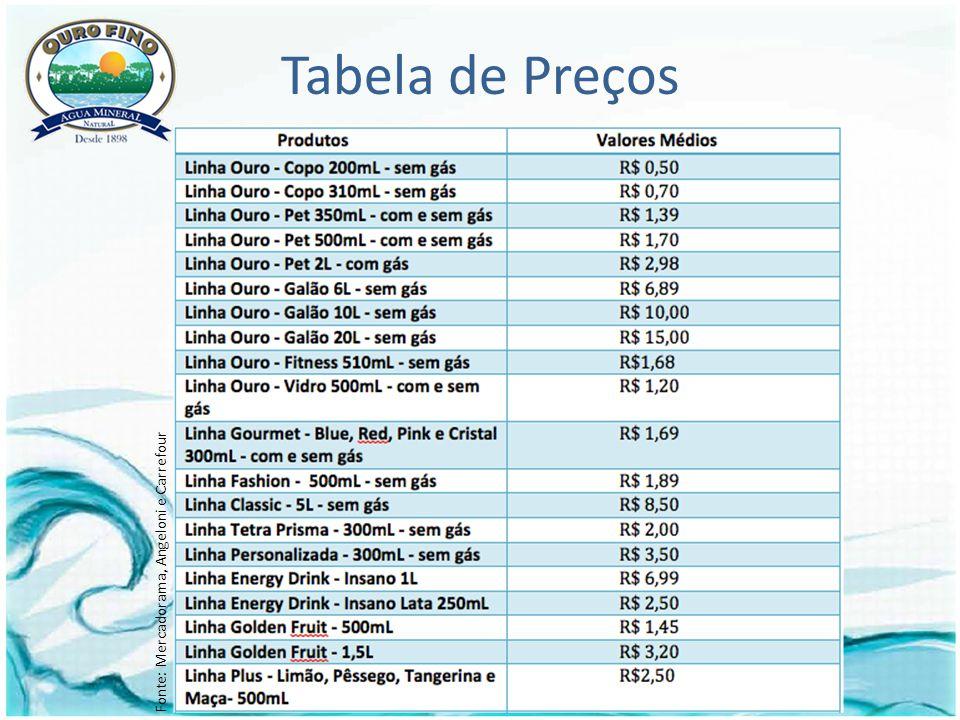 Tabela de Preços Fonte: Mercadorama, Angeloni e Carrefour