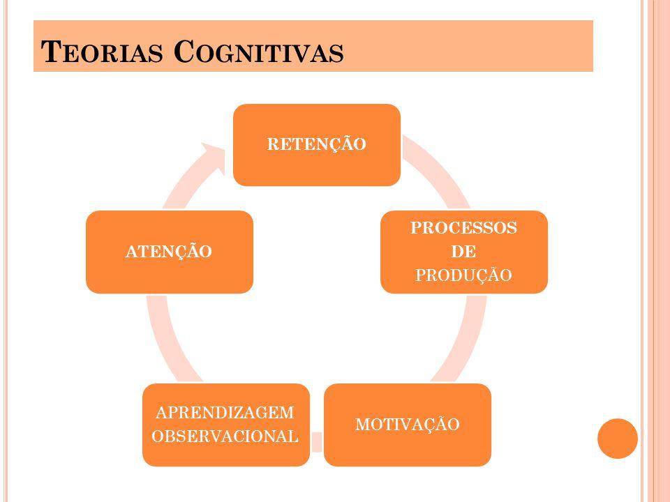 Teorias Cognitivas RETENÇÃO PROCESSOS DE PRODUÇÃO MOTIVAÇÃO