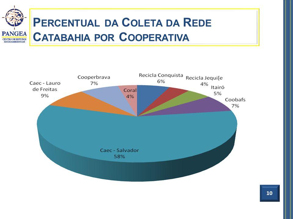 Percentual da Coleta da Rede Catabahia por Cooperativa