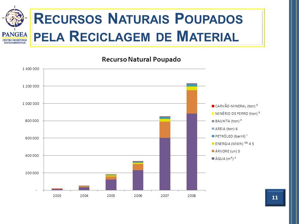 Recursos Naturais Poupados pela Reciclagem de Material