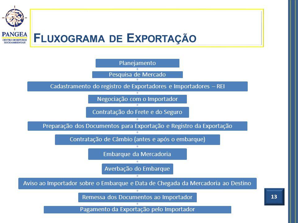 Fluxograma de Exportação