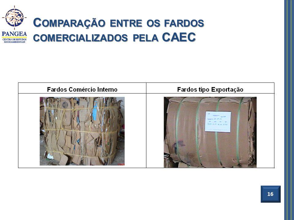 Comparação entre os fardos comercializados pela CAEC