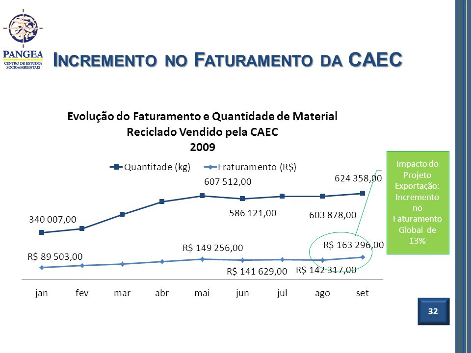 Incremento no Faturamento da CAEC