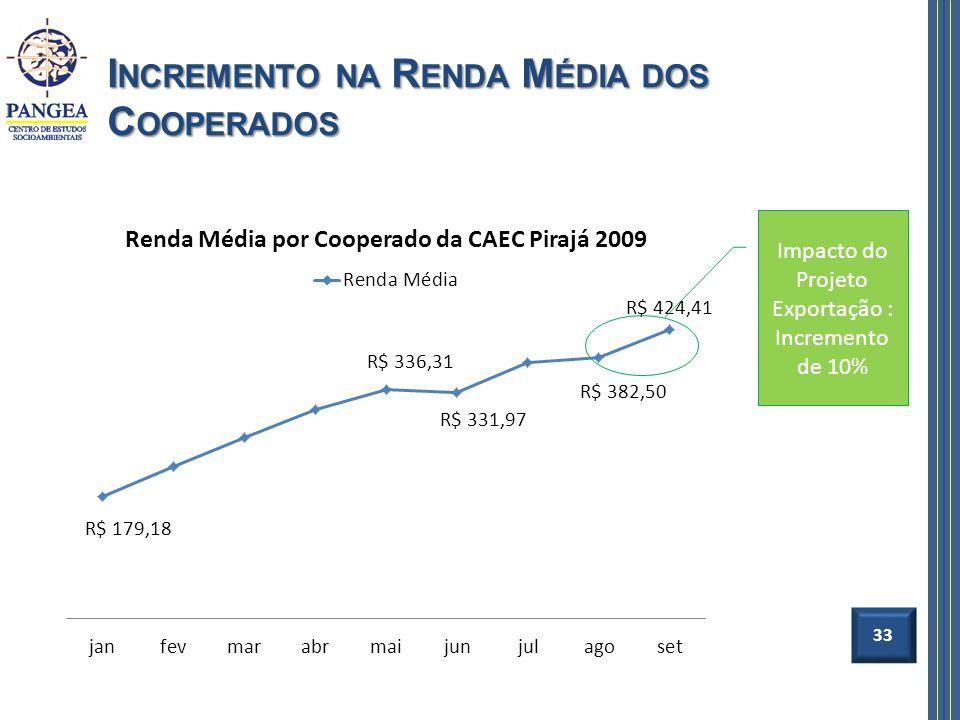 Incremento na Renda Média dos Cooperados