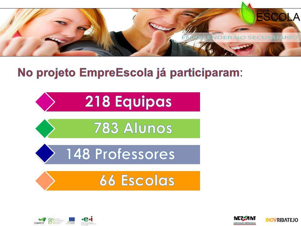 218 Equipas 783 Alunos 148 Professores 66 Escolas