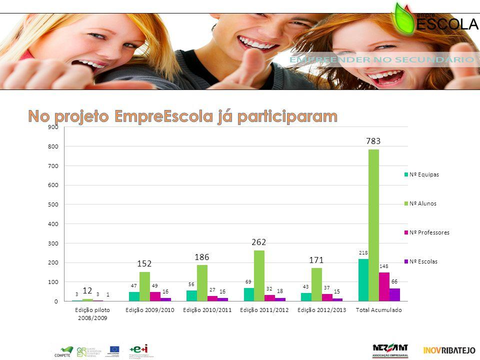 No projeto EmpreEscola já participaram