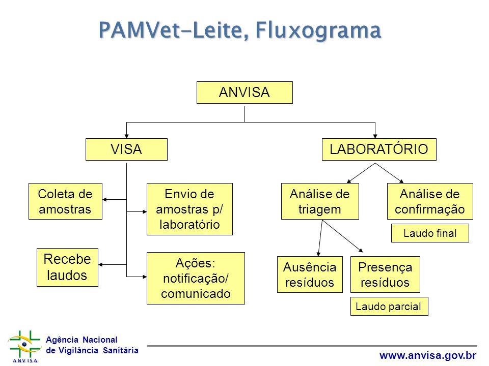 PAMVet-Leite, Fluxograma