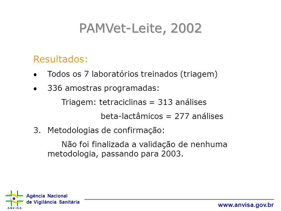 PAMVet-Leite, 2002 Resultados: