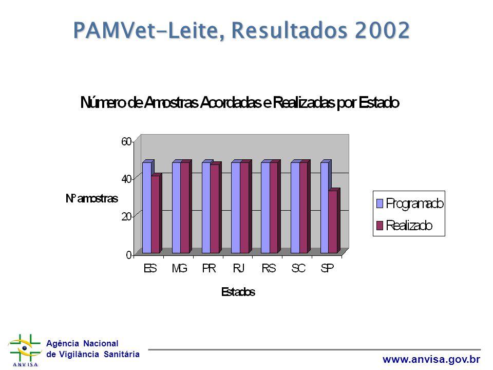 PAMVet-Leite, Resultados 2002