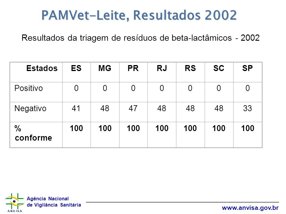 Resultados da triagem de resíduos de beta-lactâmicos - 2002