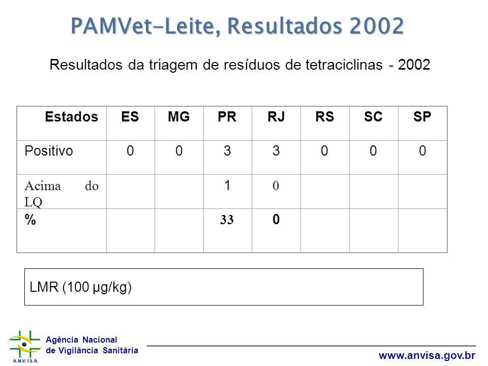 Resultados da triagem de resíduos de tetraciclinas - 2002