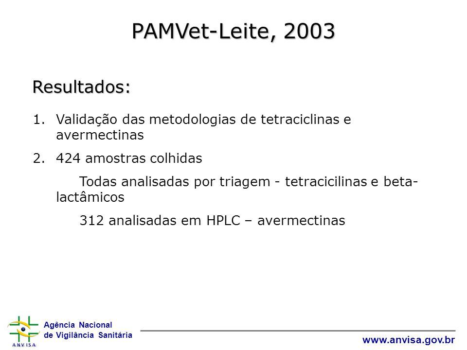 PAMVet-Leite, 2003 Resultados: