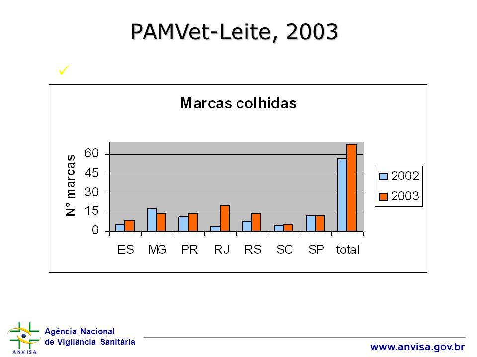 PAMVet-Leite, 2003 Total de