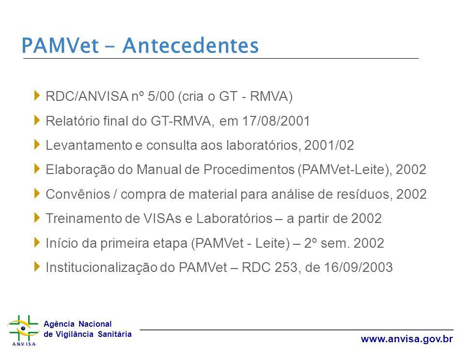 PAMVet - Antecedentes RDC/ANVISA nº 5/00 (cria o GT - RMVA)
