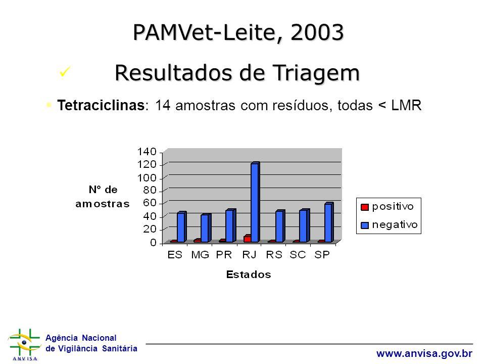 PAMVet-Leite, 2003 Resultados de Triagem Total de