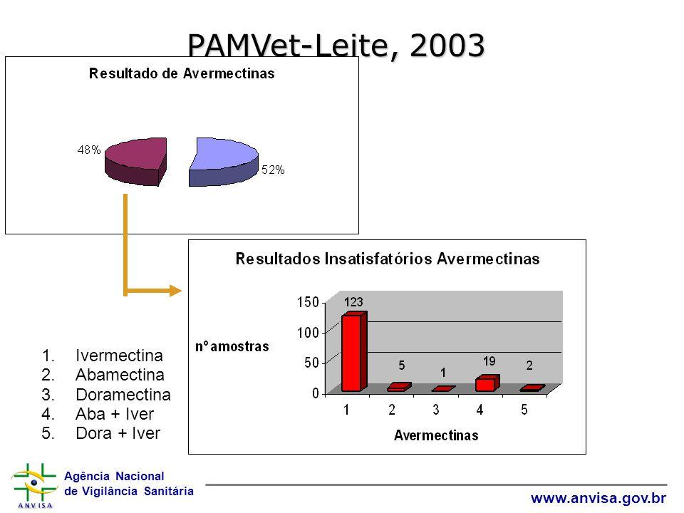 PAMVet-Leite, 2003 Total de Ivermectina Abamectina Doramectina